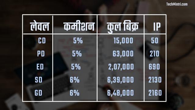 Glaze India CD Level Salary