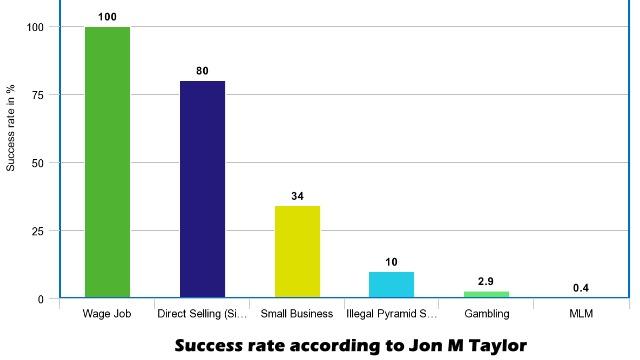 mlm-success-rate-graph